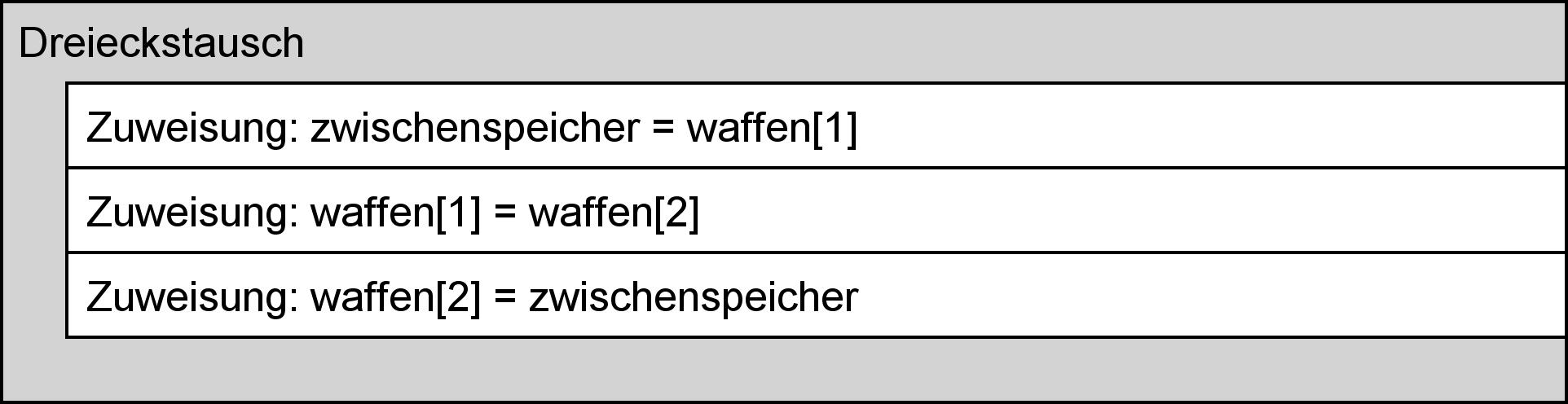 Struktogramm zum Dreieckstausch (MInimalversion)