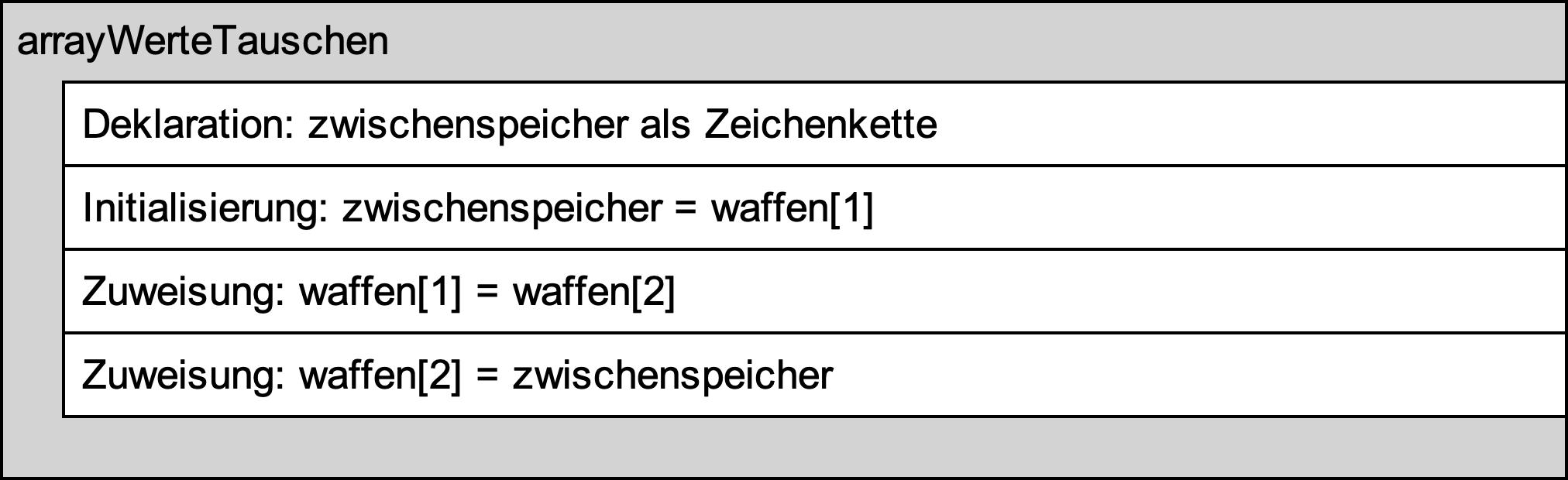 Struktogramm zum Dreieckstausch - ausgiebige Version