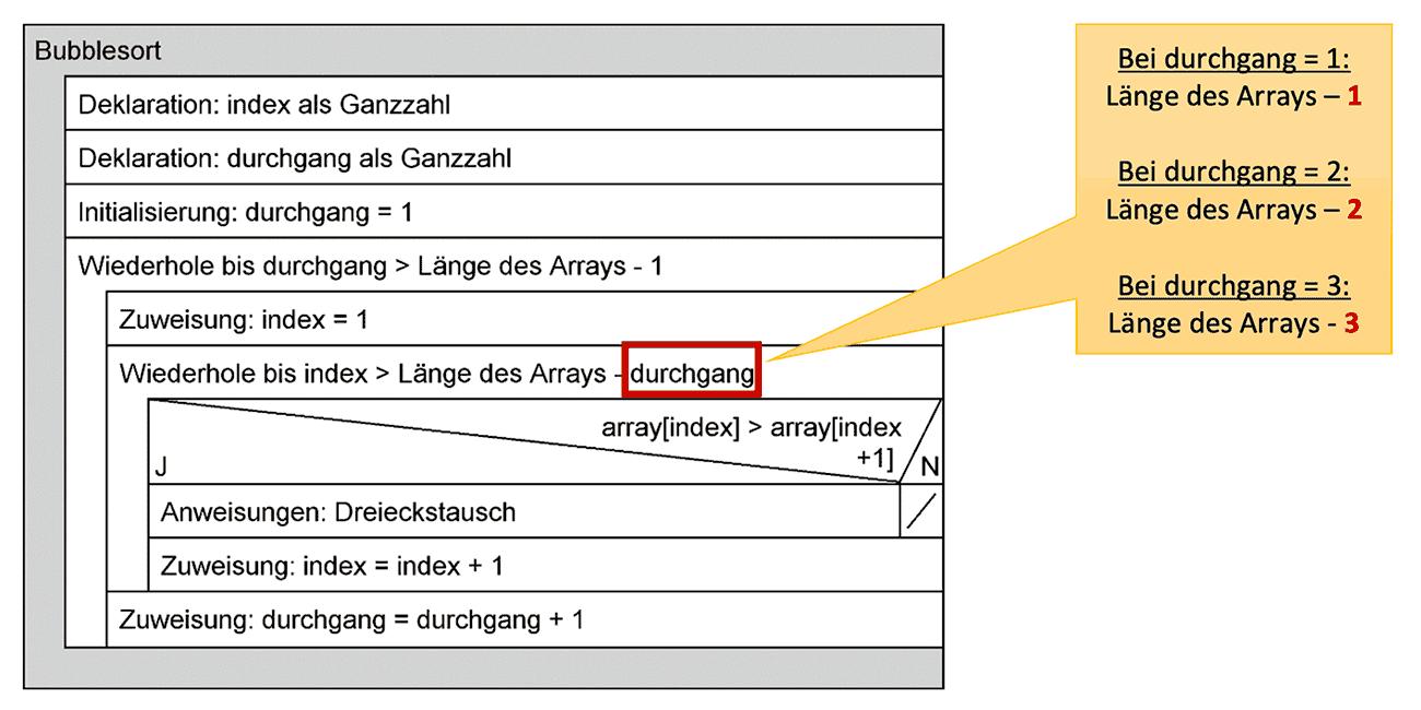 Struktogramm: BubbleSort-Algorithmus (komplett)