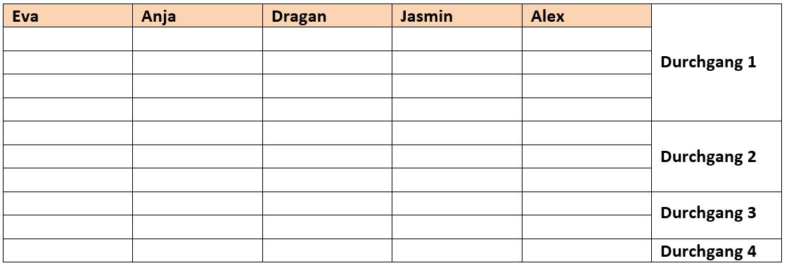 Tabelle mit Namen zum Sortieren
