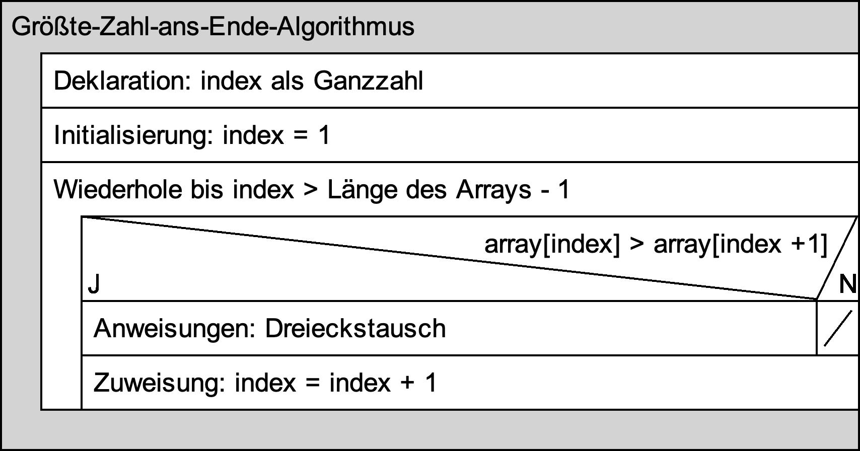 Struktogramm: Größte Zahl ans Ende-Algorithmus