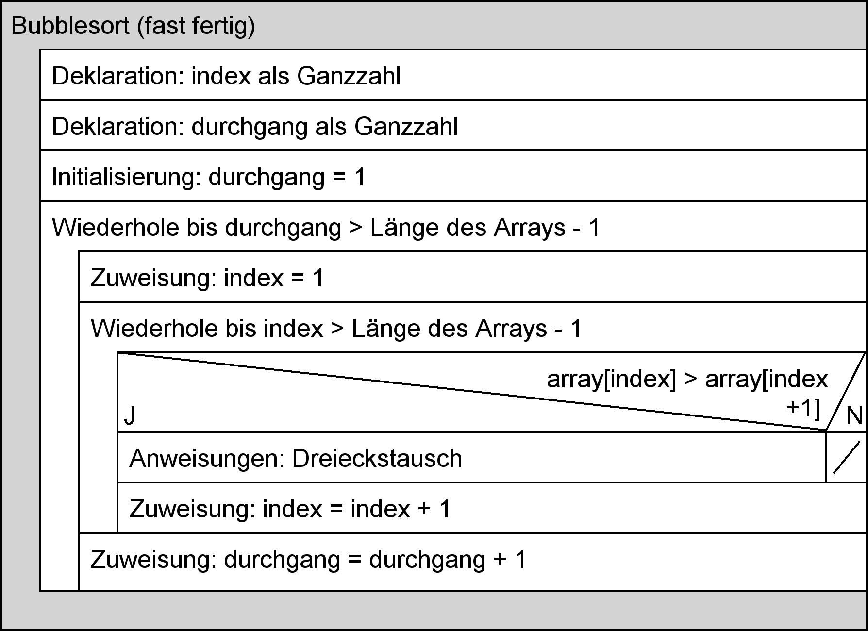 Struktogramm: BubbleSort-Algorithmus (fast fertig)