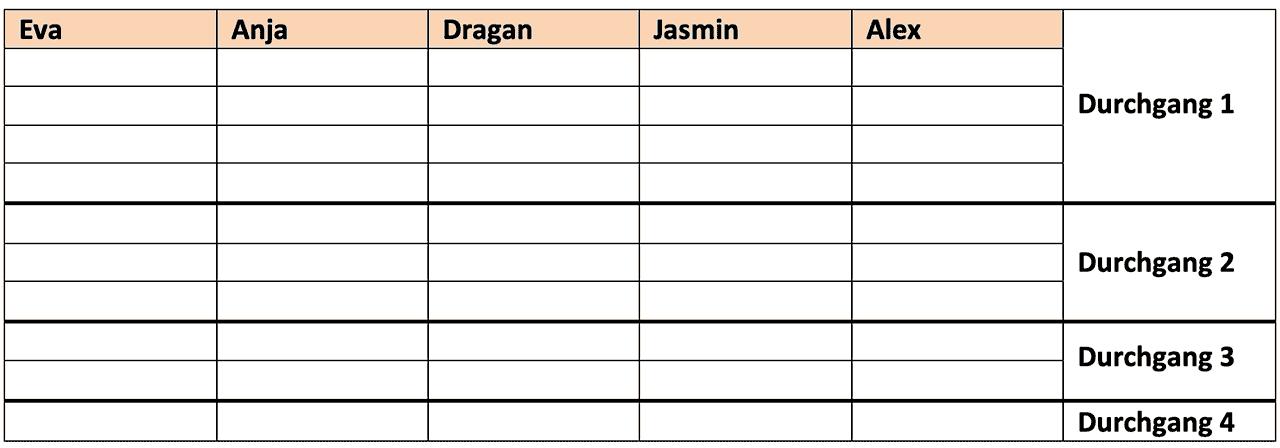 Tabelle mit zu sortierenden Namen