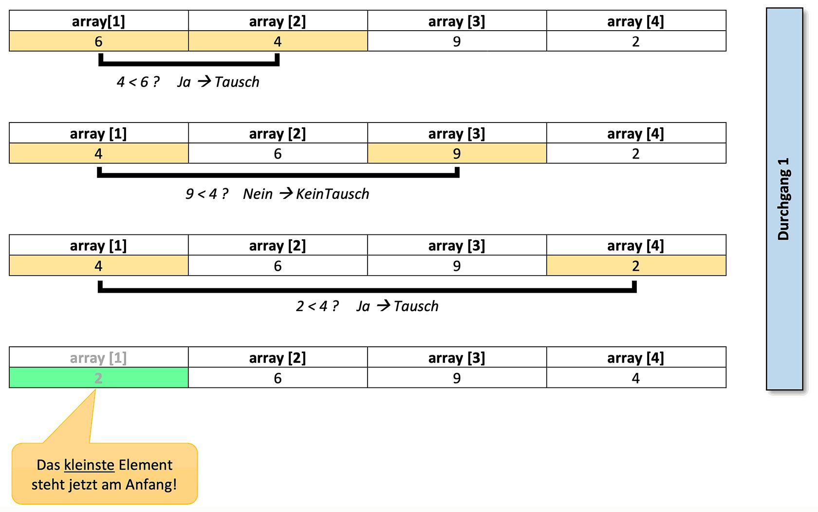 Selectionsort-Beispiel: Durchgang 1