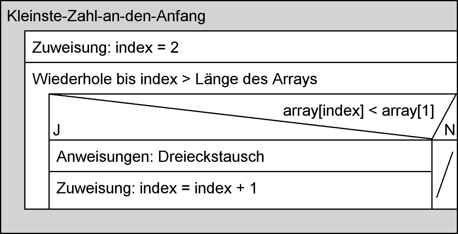 Struktogramm: Kleinste-Zahl-Algorithmus