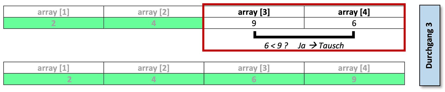 Selectionsort-Beispiel: Durchgang 3