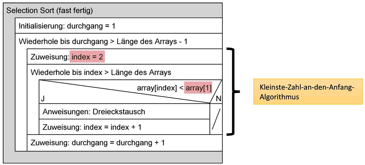 Struktogramm Selectionsort mit Schleife (fast fertig)