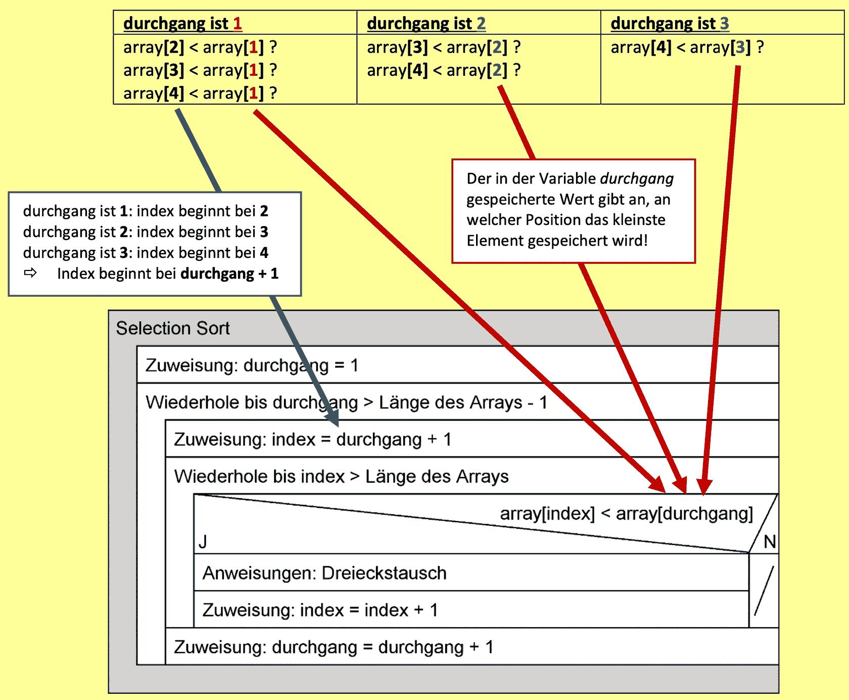 Struktogramm Selectionsort FERTIG mit Herleitung