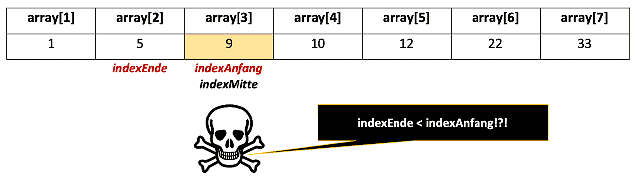 Array: Problem, wenn indexAnfang > als indexEnde
