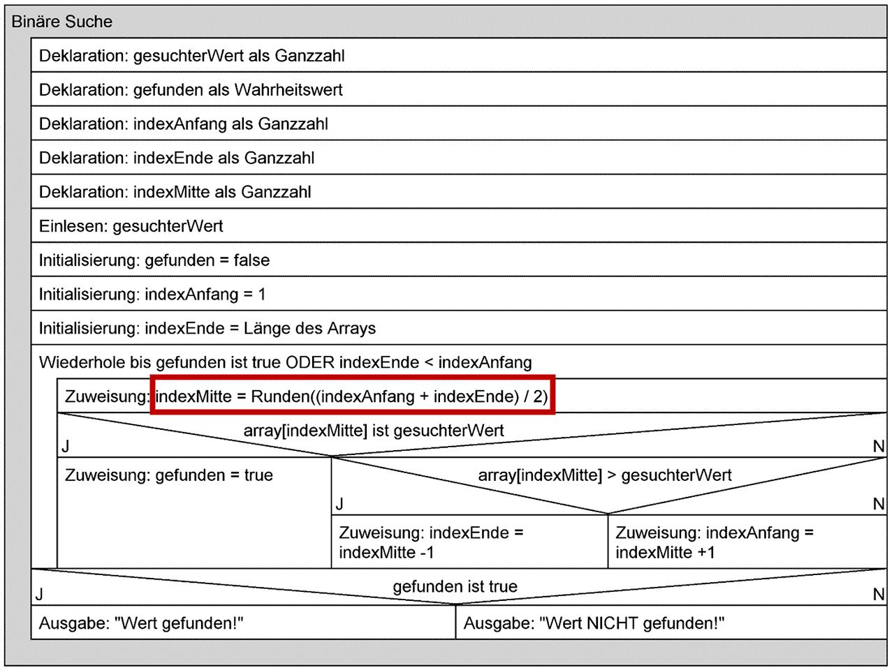 Struktogramm: Binäre Suche
