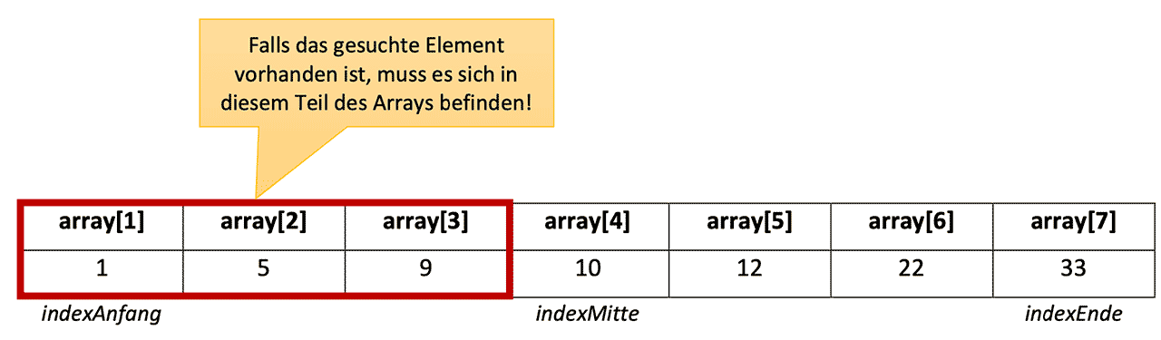 geteiltes Array