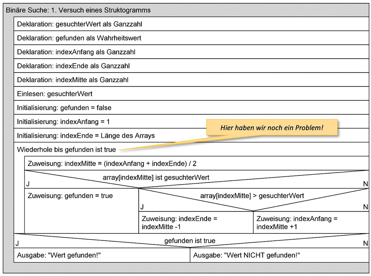 Struktogramm zur Binären Suche: Versuch 1