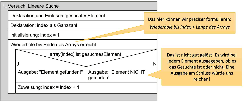 Erstes Struktogramm (Versuch) zur Linearen Suche