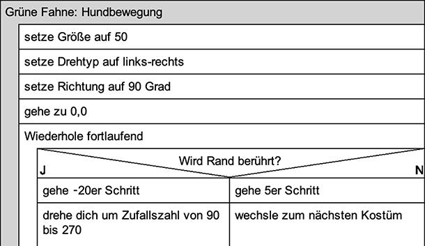 Struktogramm zum Programm Hund/Verzweigung
