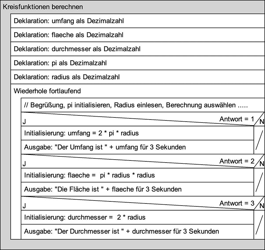 Struktogramm: Kreisberechnungen mit Variablen