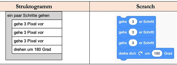 Einige Anweisungen (Scratch, Struktogramm)