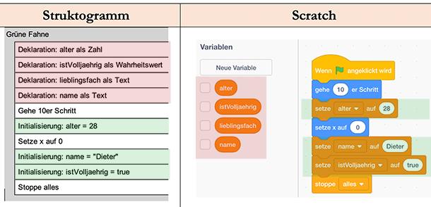 Struktogramm: Scratch-Hunde-Programm mit Variablen